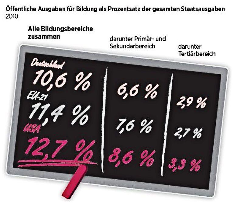 Prozentsatz der Staatsausgaben für Bildung