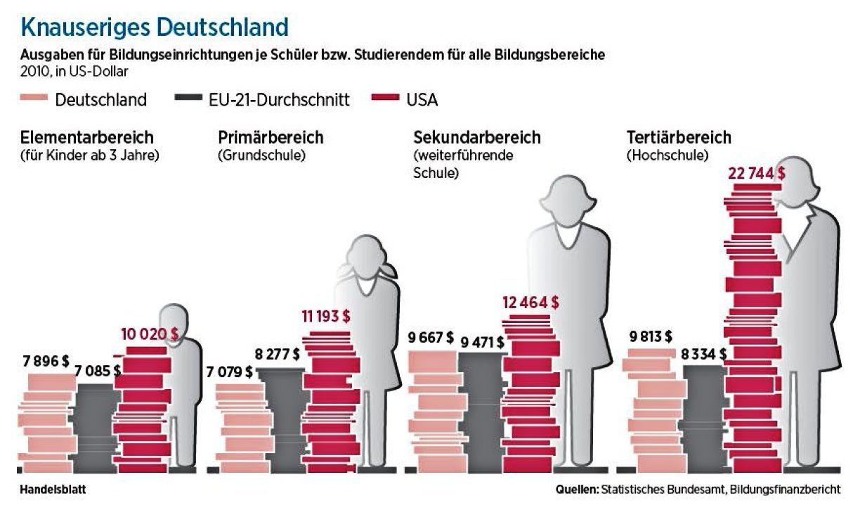 Ausgaben für Bildungseinrichtungen je Schüler bzw. Studierenden
